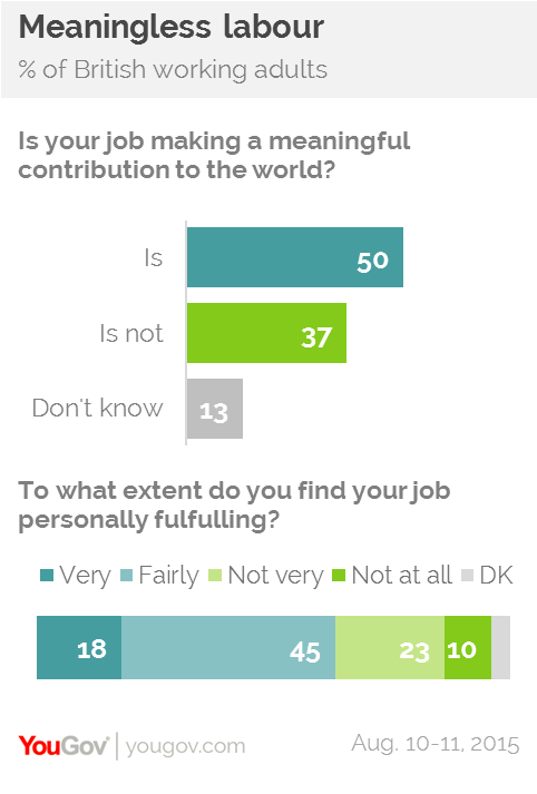'Meaningless Labour'? Source: YouGov.com